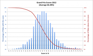 The distribution of CDi Grand Prix scores in 2012. On the left axis and blue the percentage of all results for each % of final score. In red, and on the right axis, the percentage of rides scoring above a given score